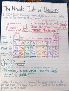 This is from a 3rd grade classroom, but these are FANTASTIC anchor charts for high school classes, too.: