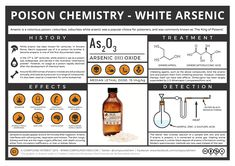 what is arsenic poisoning - Google Search