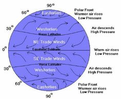 Global winds diagram unit 8 climatic interactions pinterest planetary winds google search ccuart Choice Image