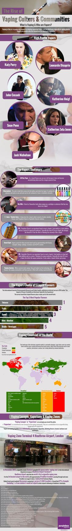Rise of the #vaping culture, Check how peoples habits are changing toward vaping…