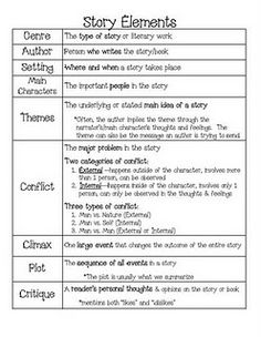 story elements:  this would be great to have the kids put in their binder as a reminder!
