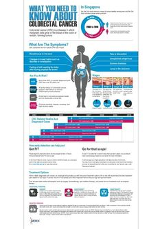 Colon cancer infographic