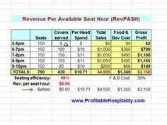 RevPASH: Revenue per Available Seat Hour