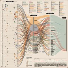 This infographic shows the first 100 historical figures in order of influence according to Pantheon, a Macro connections group of the MIT Media Lab of Bost. 3d Data Visualization, Information Visualization, Web Design, Graphic Design, Sankey Diagram, Diagram Design, Concept Diagram, Information Graphics, Design Graphique