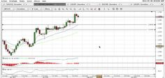 Video Analisi Forex dell'08/05/2014