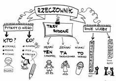 Trendy w kategorii edukacja w tym tygodniu - Poczta Early Education, Continuing Education, Kids Education, Learn Polish, Teacher Morale, Polish Language, Importance Of Education, Ways Of Learning, Classroom Language