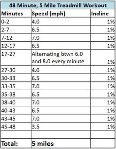 48 Minute 5 Mile Treadmill Routine - I like this treadmill routine might up the speeds though to keep my heart rate up. Treadmill Routine, Running On Treadmill, Treadmill Workouts, Running Workouts, Hiit, Butt Workouts, Running Diet, Weekly Workouts, Quick Workouts
