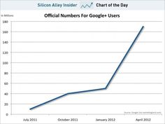 Google + growth - the future is hard to predict