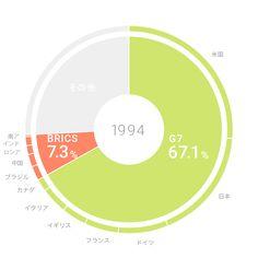 よくわかるG7 世界シェアと勢力:日本経済新聞