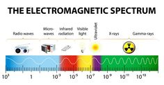 ELECTROMAGNETIC SPECTRUM Energy waves produced by the oscillation of an electrical charge. Electromagnetic waves do not need any material for transmission; that is, they can be transmitted in a vacuum. Light is part of this spectrum. Learning Spaces, Learning Centers, Visible Spectrum, Electromagnetic Spectrum, Radio Wave, Interactive Learning, Holistic Healing, School Projects, Physics