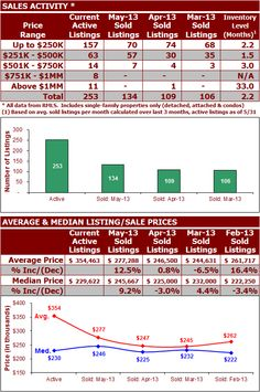 The Hillsboro real estate market finished May with 134 closed sales, which is up from the 109 & 106 closed sales recorded in the prior months of April and March respectively.  See more at: http://www.findportlandoregonhomes.com/2013/06/27/hillsboro-real-estate-market-update-june-2013/ #Hillsboro #Oregon #RealEstate