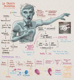 La Chuleta de Osler: Neumología: La crisis asmática - Hipersensibilidad tipo 1 Medicine Student, Medicine Book, Internal Medicine, Medical Students, Nursing Students, Doctor Help, Nursing Tips, Med Student, Take Care Of Your Body