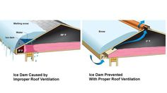 Beat Ice dams by Improving Roof Ventilation: Ice Dams? Time to Improve Your Roof& Poor Ventilation Clay Roof Tiles, Ice Dams, Roof Vents, Roofing Contractors, Roof Deck, Roof Repair, Outdoor Projects, Insulation, Construction