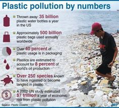 plastic pollution.  reduce, reuse, reject, recycle