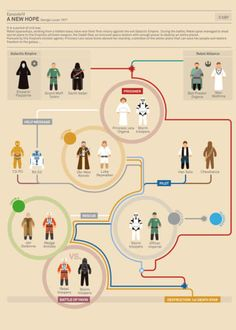 Infographic: The Story Of Star Wars