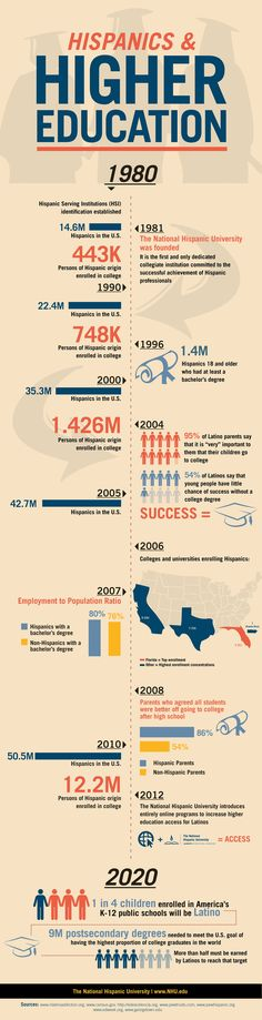 Latino Education in the US: Hispanics account for roughly of the US population and are a fast growing body. Here is a breakdown of how they perform in higher education. College Majors, Scholarships For College, Global Awareness, Training And Development, School Teacher, Graduate School, Higher Education, Teaching, Mexican American