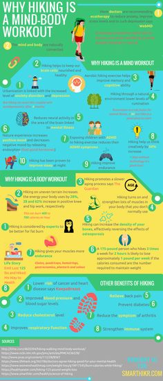 Lifelong Health and Mental Benefits of Hiking - Endurancely Why hiking is a mind/body workout (and why this is important) infographic. Why hiking is a mind/body workout (and why this is important) infographic. Wellness Tips, Health And Wellness, Health Fitness, Mental Health, Health Fair, Health Tips, Hiking Training, Hiking Tips, Hiking Food
