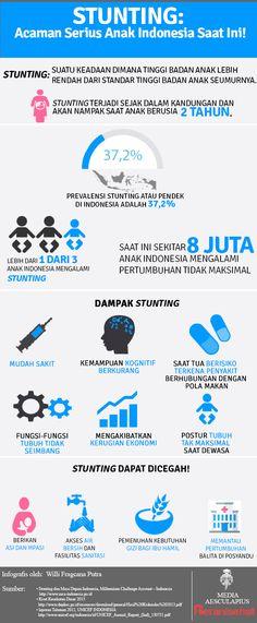 STUNTING: Ancaman Serius Anak Indonesia Saat Ini! - Infografis Kesehatan