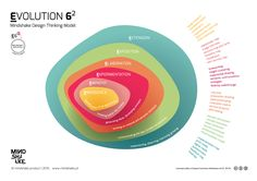 Mindshake Design Thinking MODEL  Evolution 6^2   PDF: http://www.mindshake.pt/public/download/Evolution6_MindshakeDTmodel_EN.pdf