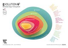 Mindshake Design Thinking MODEL  Evolution 6^2   PDF: http://www.mindshake.pt/public/download/Evolution6_MindshakeDTmodel_EN.pdf