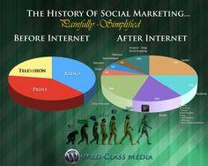 History Of Social Marketing