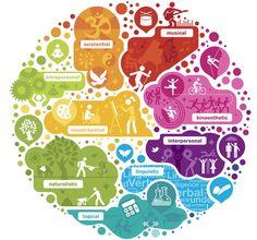 Nous avons huit formes d'intelligence. Faites le test ! #MI #Arborescence #ydem