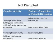 Not Disrupted Chamber Activity Partners, Competitors, or Potential Disrupters Lobbying & Public Policy Online petitions, b...