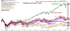 Equity returns, last