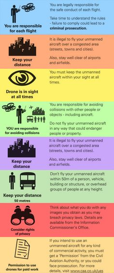 Rules for Flying Drones in the UK - DroneTrest