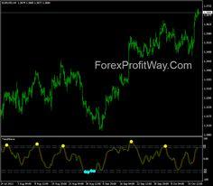 Alert software forex trading zones