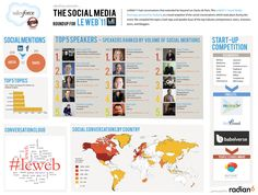 What Were The Top Social Media Conversations & Topics From LeWeb 2011 International Conference On Entrepreneurship and Startups #LeWeb #infographic