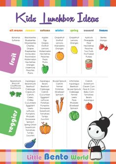Kids Lunchbox Ideas, lunchbox ideas, fruit and vegetables, printable, kids lunchbox, fruit, canned, in season fruit australia, bento lunches