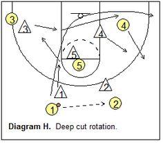 watch 607d2 d457f 1-3-1 match-up zone defense - deep ballside cut rotation Basketball