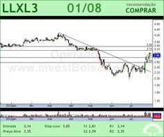 LLX LOG - LLXL3 - 01/08/2012 #LLXL3 #analises #bovespa