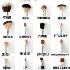 <br> Makeup Brush Uses, Makeup 101, Makeup Guide, Makeup Tricks, Skin Makeup, Eyeshadow Makeup, Makeup Ideas, Games Makeup, How To Makeup