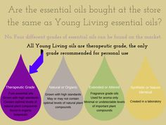 Therapeutic Grade, Unadulterated, Non-synthetic Essential Oils.  That's Young Living.