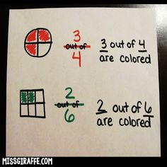 """Great way to explain fractions! Use the terms OUT OF. 3 out of 4 pieces are colored. Write """"out of"""" on the line so they read down. Love this to explain what the written expression of fractions actually means Teaching Fractions, Fractions Worksheets, Math Fractions, Teaching Math, Dividing Fractions, Equivalent Fractions, Multiplication, 1st Grade Math, First Grade"""