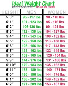 Ideal Body Weight Calculator Age | Ideal Body Weight Chart For ...