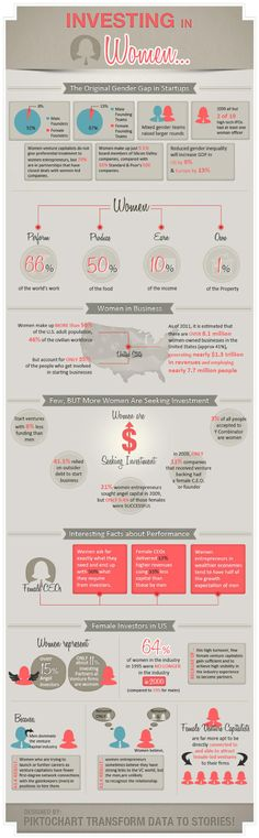 Investing in Women…are we closing in on that Gender Gap Yet? [infographic] - http://www.alleywatch.com/2013/05/investing-in-womenare-we-closing-in-on-that-gender-gap-yet-infographic/