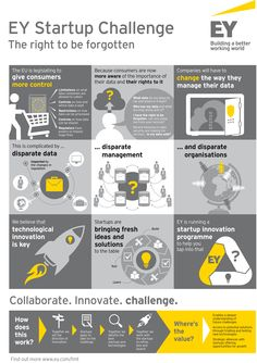 At #EY, we are committed to building a better working world —– one with increased trust and confidence in business, sustainable growth, development of talent in all its forms, and greater collaboration. This is why we have created the EY Startup Challenge, an intensive 6-week innovation programme focused on accelerating technological solutions for a business problem of tomorrow.