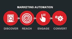 What's Automated About Marketing Automation?