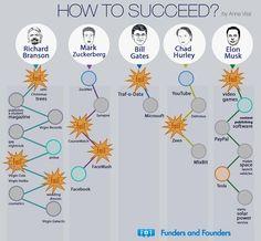 L'échec fait parti du chemin vers l'#entreprenariat!  by @EspritEntrepris