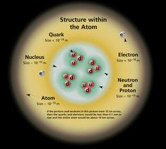 Particle Physics | The Standard Model of Particle Physics: A Lunchbox's Guide by Dave ...