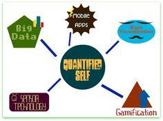 Quantified Self - five pillars