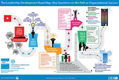 Infographic | The Leadership Development Road Map: Key Questions on the Path to Organizational Success | DDI