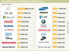 Tecnológicas siguen liderando ranking de Forbes General Electric, Amazon Us, Microsoft, Toyota, Lead Forward, Advertising