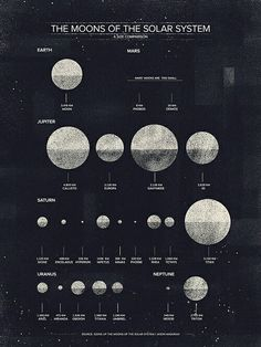 Moons of the solar system | coffee stained cashmere