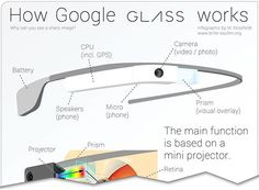 An Eye-Opening Look at How Google Glass Functions [Infographic] - Buzz has been building over the new Google Glass, a state-of-the-art pair of glasses equipped with a camera, speakers, and all sorts of Internet conveniences to allow for digital image display, voice control, GPS, and many other smartphone-type features that already have developers creating apps specialized for these sci-fi spectacles. #Google #Glass