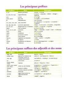 Préfixes – Suffixes - Leçon – Cm1 – Vocabulaire – Cycle 3 - Pass Education Cycle 3, Pass Education, French Practice, Comprehension, Teaching, How To Plan, Capes, School, French Lessons