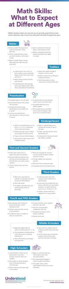What kinds of math skills do kids typically develop as they get older? This timeline shows you what to expect.
